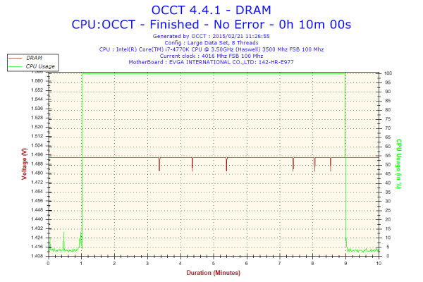 DRAM Voltageは比較的安定。 これを誤差と見るか、手打ちOCの際には少し盛り気味が良いかもしれない。