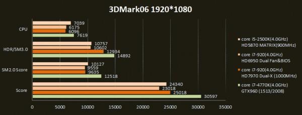 3DMark06 2015